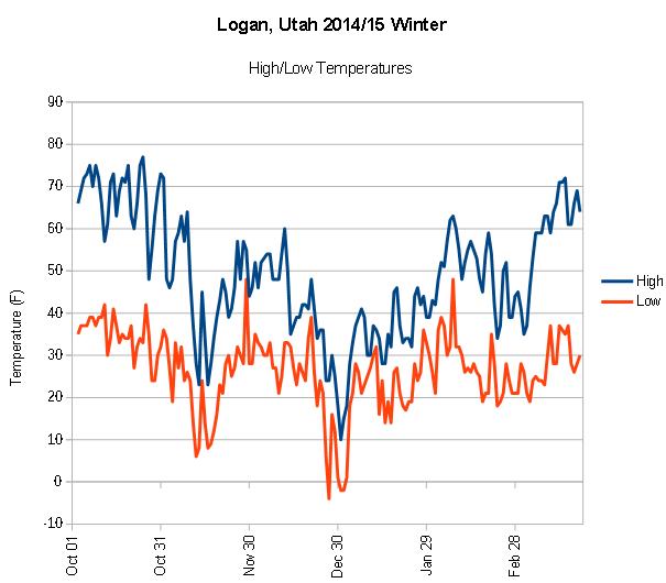 Logan Utah Temperatures winter 2014/15